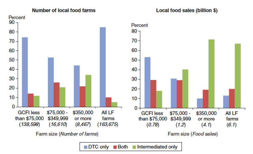 USDA_Local Food Sales by Farm Size and Marketing Channel Use_Trends in U.S. Local:Regional Food Systems pg. 16